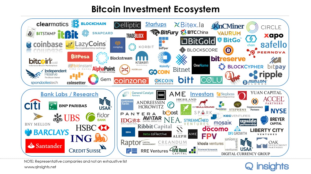 Bitcoin Funding Ecosystem 2015