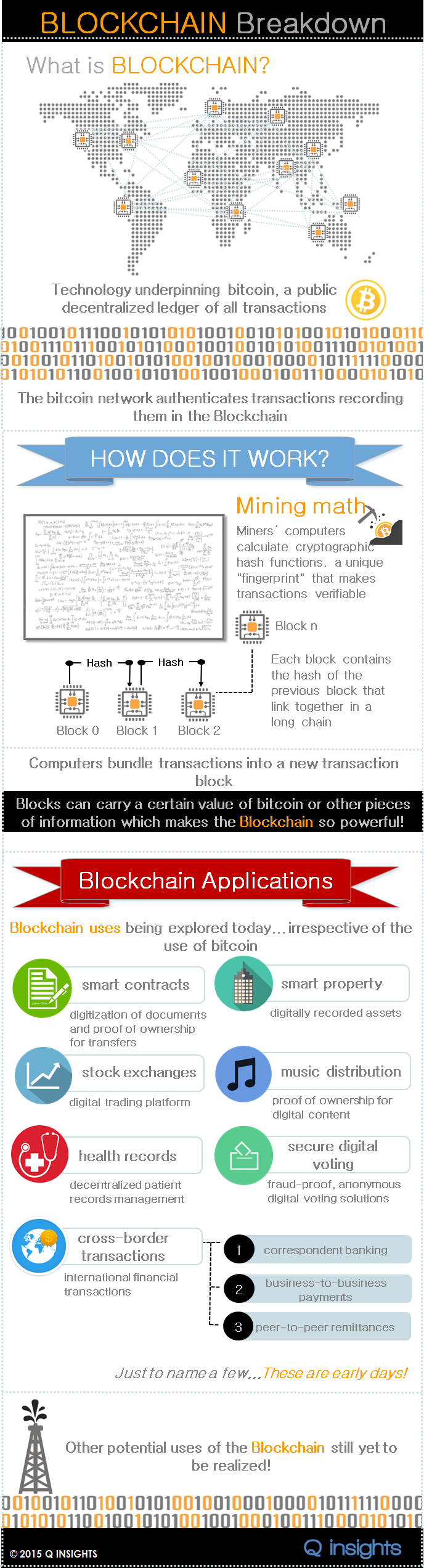 2015 Q INSIGHTS Blockchain Infographic