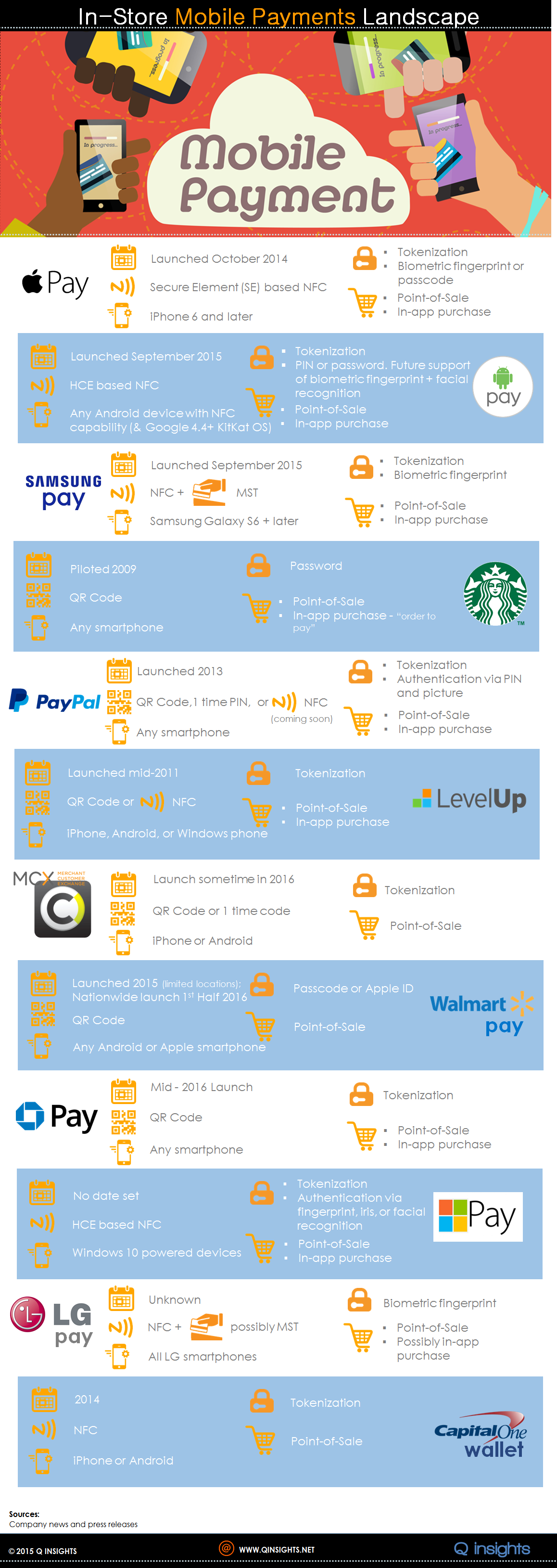 2015 Q INSIGHTS Mobile Payments Infographic