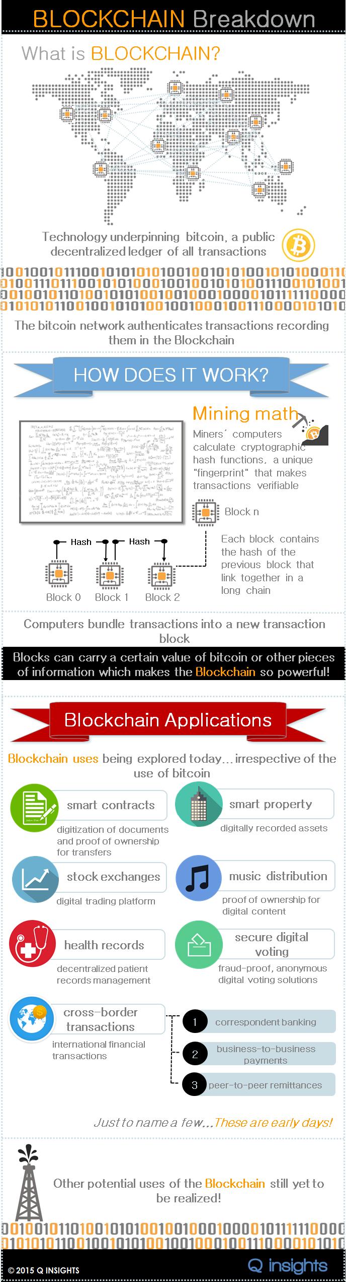 Blockchain Breakdown